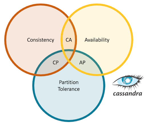 Photo of Supporting IOT Applications with Cassandra